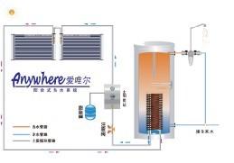 Unter Druck gesetztes Solar-Warmwassersystem für Balkon,Wassertank
